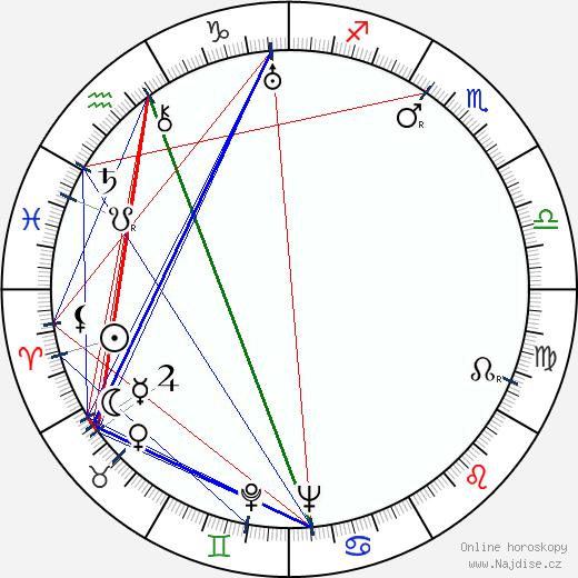 Anita Harder wikipedie wiki 2019, 2020 horoskop