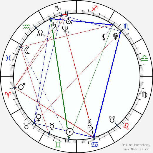 Anita Havlíčková wikipedie wiki 2018, 2019 horoskop
