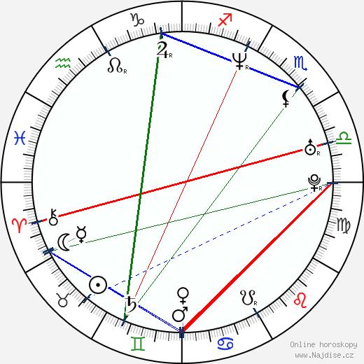 Anita Hegh wikipedie wiki 2019, 2020 horoskop