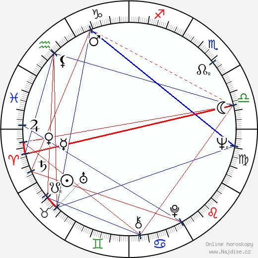 Anita Heikkinen wikipedie wiki 2019, 2020 horoskop