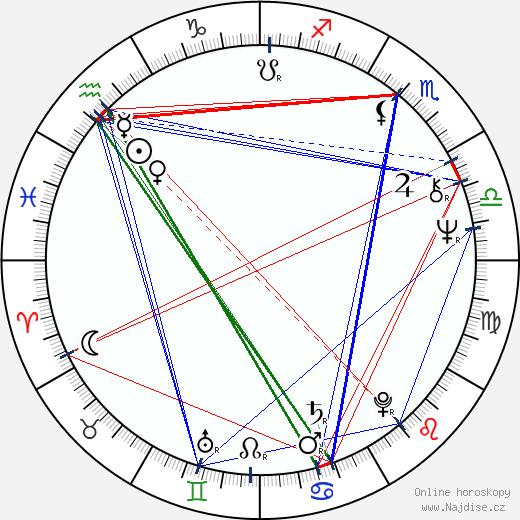 Anita Hirvonen wikipedie wiki 2019, 2020 horoskop
