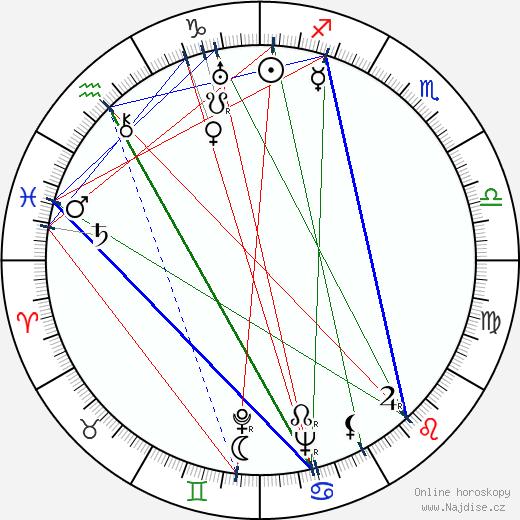Anita Janová wikipedie wiki 2019, 2020 horoskop
