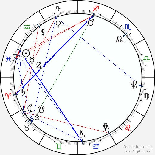 Anita Kajlichová wikipedie wiki 2018, 2019 horoskop