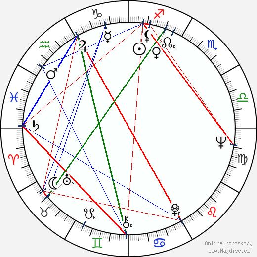 Anita Lindblom wikipedie wiki 2019, 2020 horoskop
