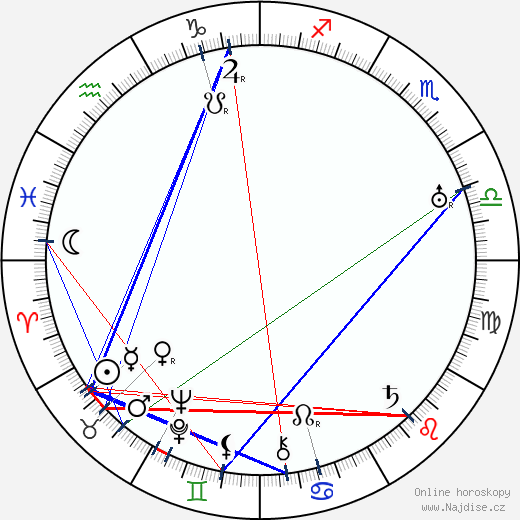 Anita Loos wikipedie wiki 2019, 2020 horoskop