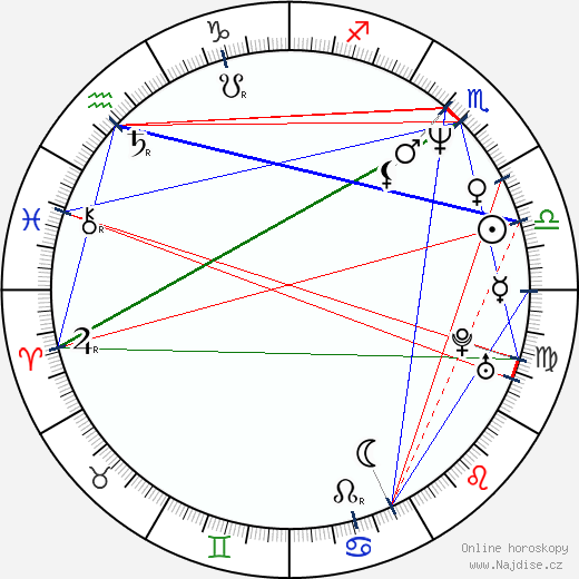 Anita Mui wikipedie wiki 2019, 2020 horoskop