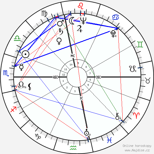 Anita O'Day wikipedie wiki 2019, 2020 horoskop