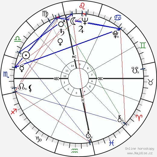 Anita O'Day wikipedie wiki 2020, 2021 horoskop