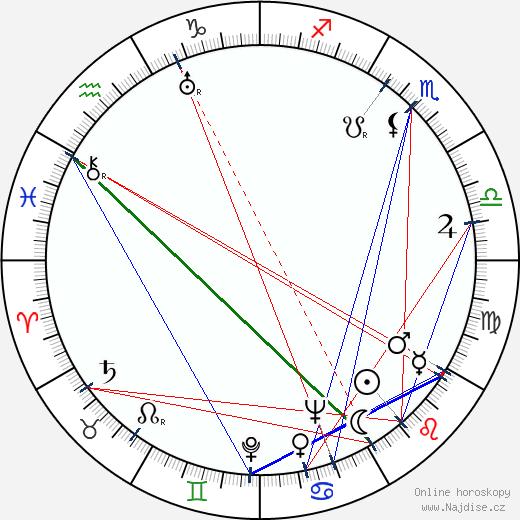 Anita Page wikipedie wiki 2018, 2019 horoskop