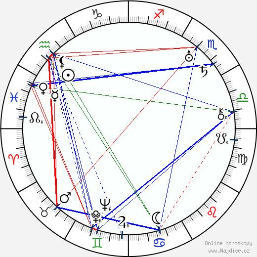 Anita Stewart wikipedie wiki 2019, 2020 horoskop