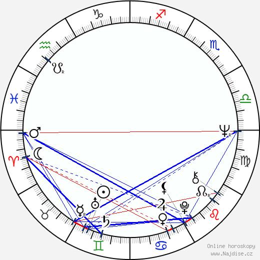 Anita Strindberg wikipedie wiki 2019, 2020 horoskop