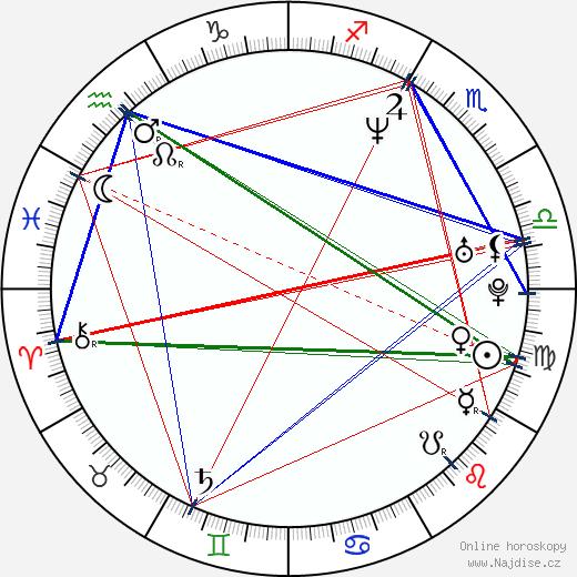 Anita Yuen wikipedie wiki 2018, 2019 horoskop
