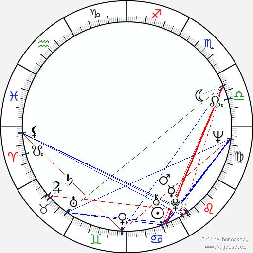 Anja Breien wikipedie wiki 2018, 2019 horoskop