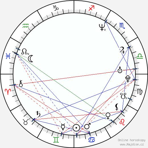 Anja Garbarek wikipedie wiki 2018, 2019 horoskop