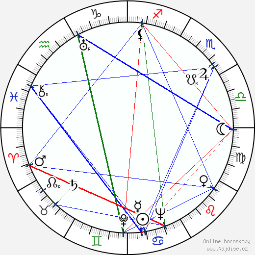 Anja Ignatius wikipedie wiki 2018, 2019 horoskop