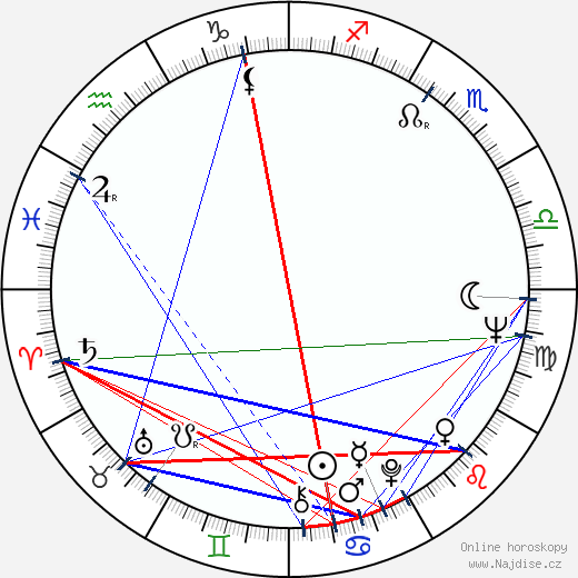 Anja Jaakkola wikipedie wiki 2019, 2020 horoskop