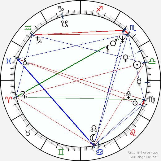 Anja Jaenicke wikipedie wiki 2018, 2019 horoskop