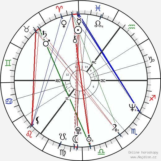 Anja Kling wikipedie wiki 2019, 2020 horoskop