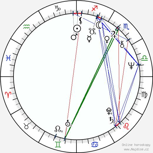 Anja Koivisto wikipedie wiki 2019, 2020 horoskop
