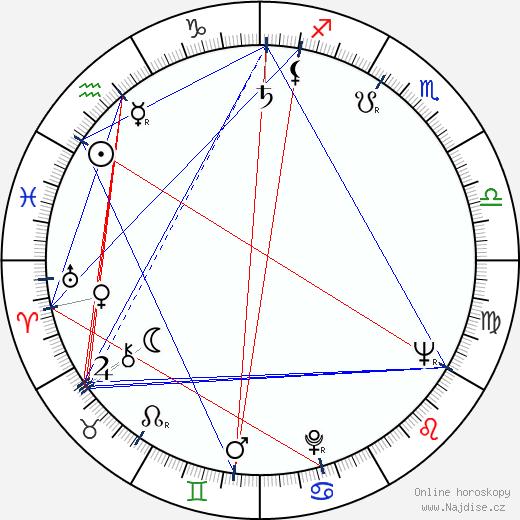 Anja Kola wikipedie wiki 2019, 2020 horoskop