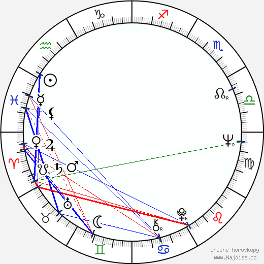 Anja Piipponen wikipedie wiki 2019, 2020 horoskop