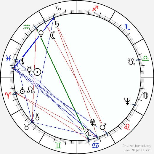 Anja Pohjola wikipedie wiki 2018, 2019 horoskop