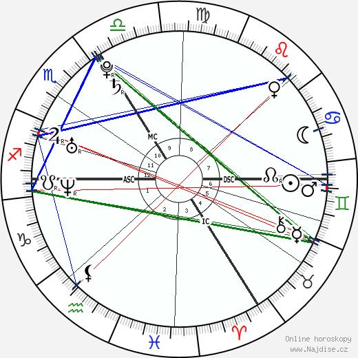 Anja Rubik wikipedie wiki 2019, 2020 horoskop