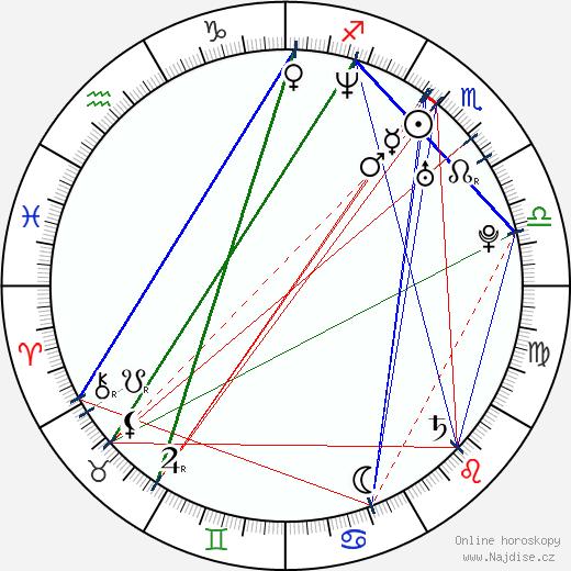 Anja Salomonowitz wikipedie wiki 2018, 2019 horoskop