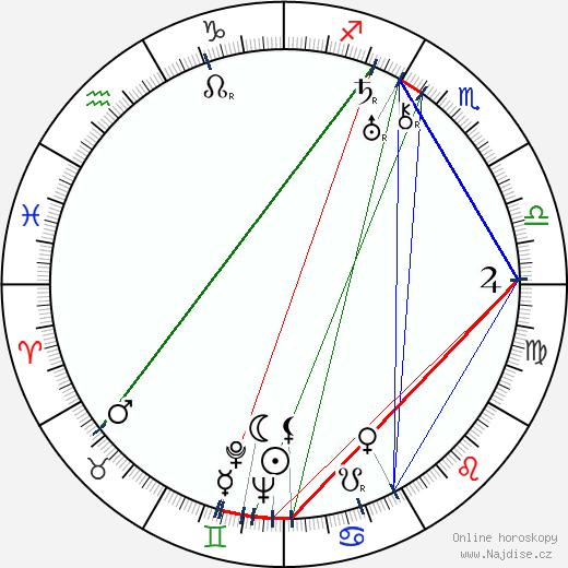 Anja Suonio-Similä wikipedie wiki 2019, 2020 horoskop
