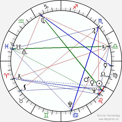 Anja Vuorinen wikipedie wiki 2019, 2020 horoskop
