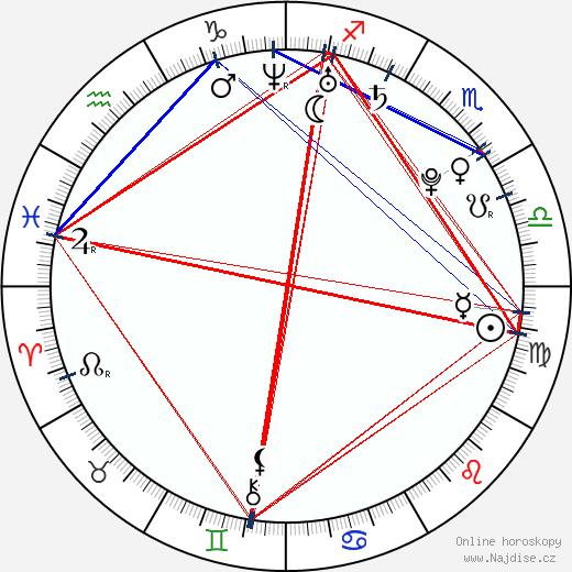 Anjali wikipedie wiki 2019, 2020 horoskop