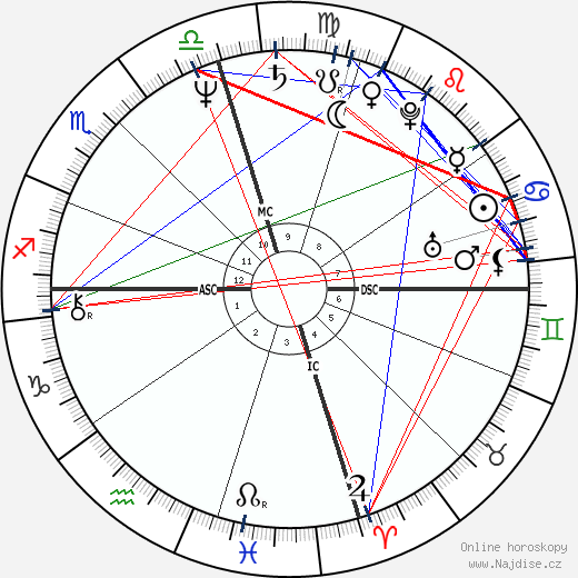Anjelica Huston wikipedie wiki 2019, 2020 horoskop