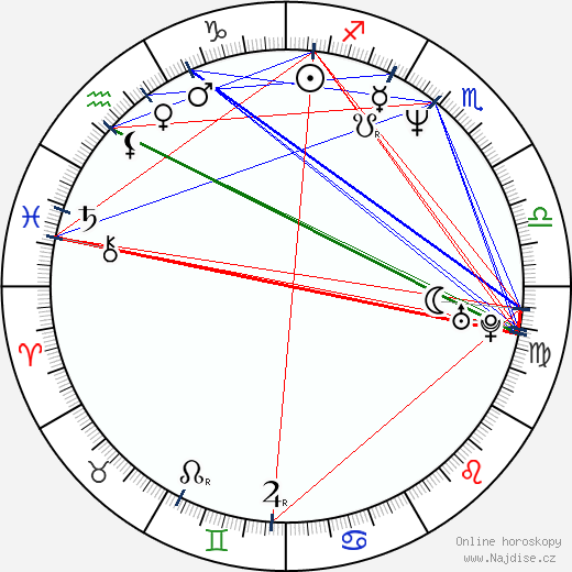 Anjul Nigam wikipedie wiki 2018, 2019 horoskop