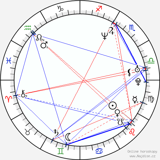 Anjum Anand wikipedie wiki 2019, 2020 horoskop