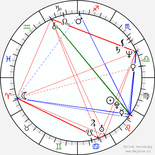 Anki Larsson wikipedie wiki 2019, 2020 horoskop