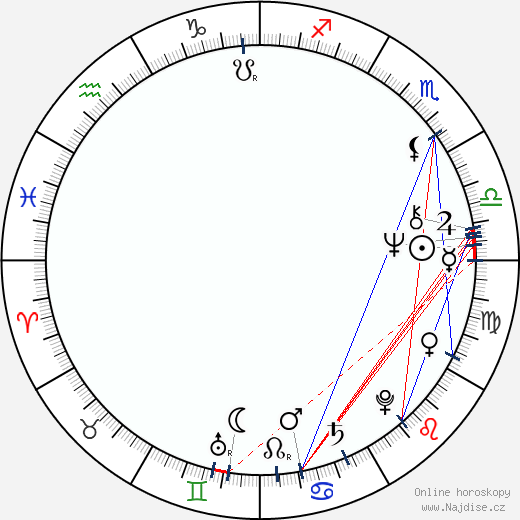 Anki Lindquist wikipedie wiki 2019, 2020 horoskop