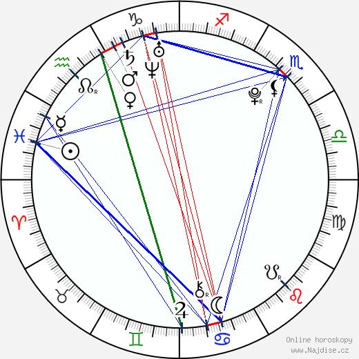 Ankit Tiwari wikipedie wiki 2019, 2020 horoskop