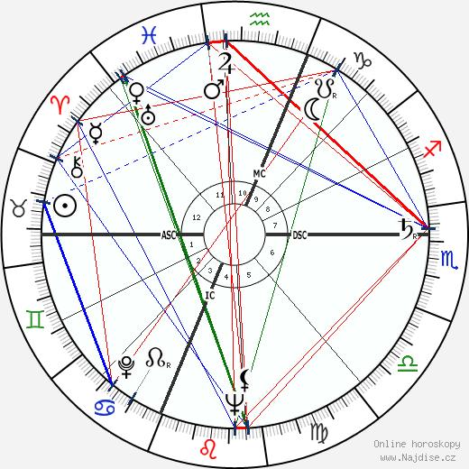 Ann B. Davis wikipedie wiki 2019, 2020 horoskop