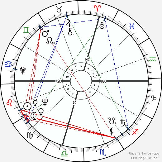 Ann Blyth wikipedie wiki 2018, 2019 horoskop