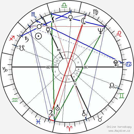 Ann E. Parker wikipedie wiki 2018, 2019 horoskop