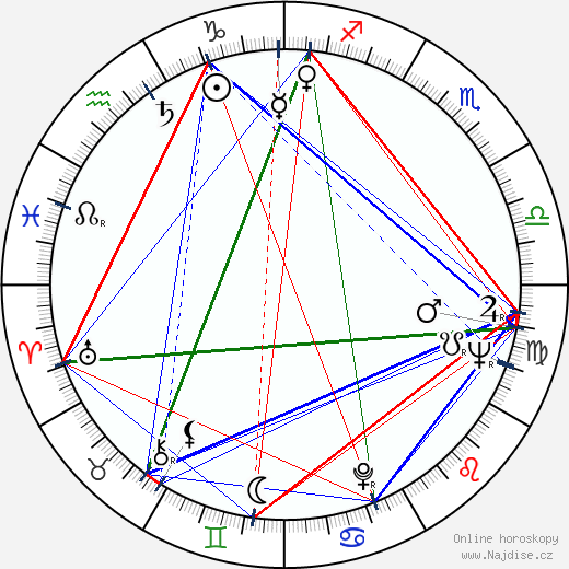 Ann Firbank wikipedie wiki 2019, 2020 horoskop