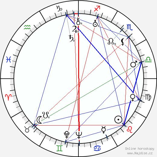 Ann Harding wikipedie wiki 2019, 2020 horoskop