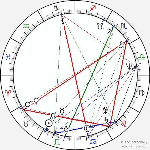 Ann Hui wikipedie wiki 2019, 2020 horoskop
