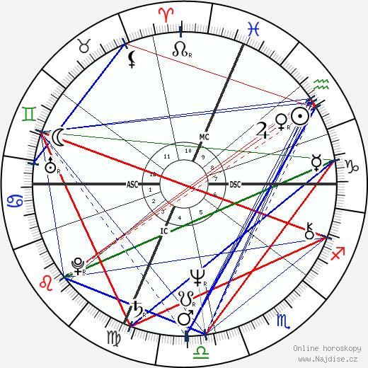 Ann Jillian wikipedie wiki 2019, 2020 horoskop