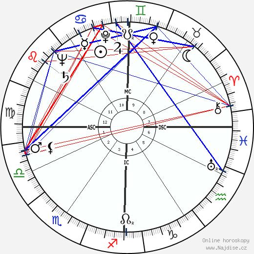 Ann Landers wikipedie wiki 2019, 2020 horoskop