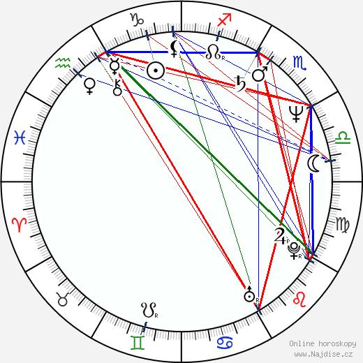 Ann Magnuson wikipedie wiki 2018, 2019 horoskop