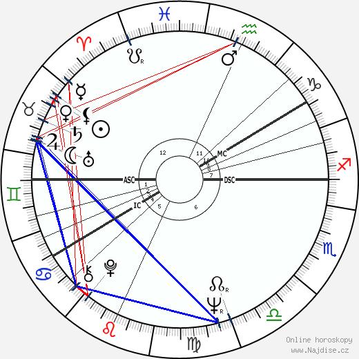 Ann-Margret wikipedie wiki 2019, 2020 horoskop