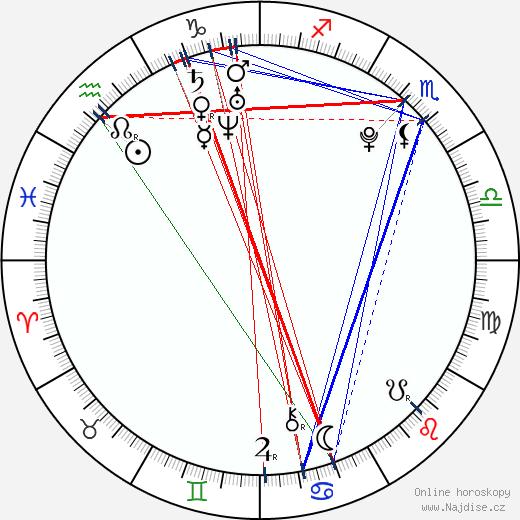 Anna Abreu wikipedie wiki 2018, 2019 horoskop