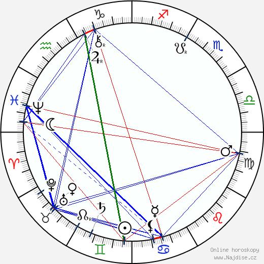 Anna Čermáková-Dvořáková wikipedie wiki 2019, 2020 horoskop