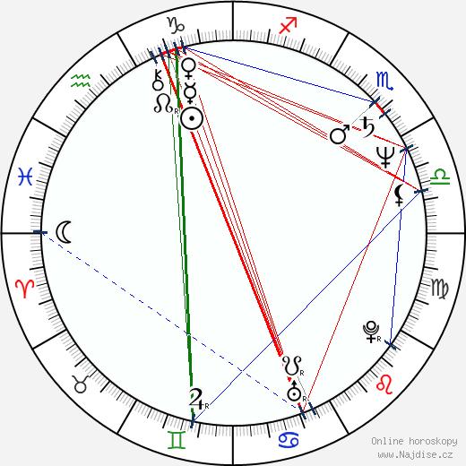 Anna Cónová wikipedie wiki 2020, 2021 horoskop